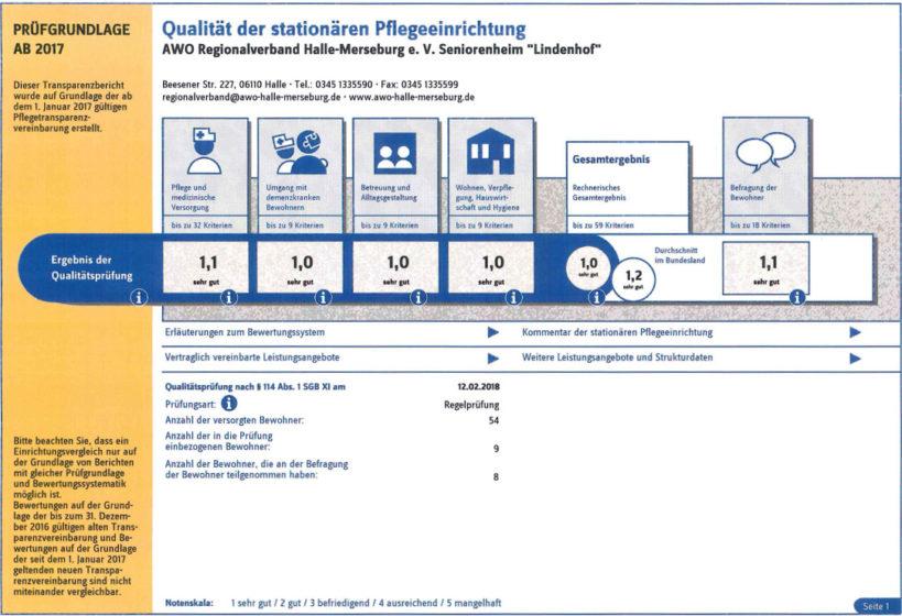 Transparenzbericht Lindenhof